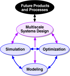 Multiscale Systems Engineering Schematic