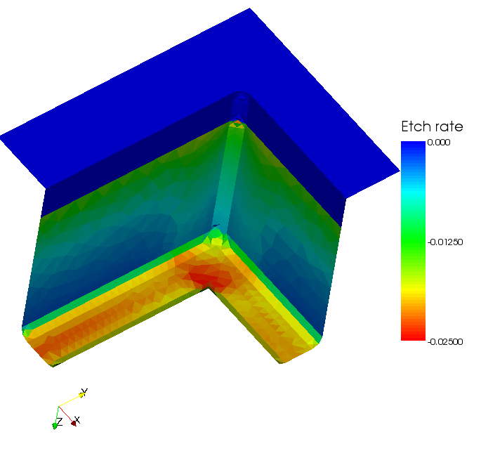 An example of a simulation of RIE in an L-shaped trench. On the left is the trench and a mesh representing the source plasma. On the right is a view through the back of the trench showing the etch rates as a function of position along the surface.