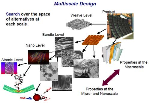 Multiscale Design
