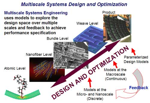 Multiscale Systems Design and Optimization